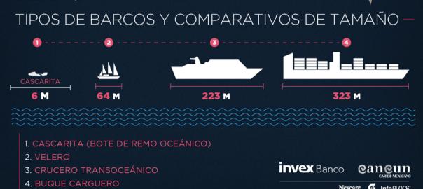 Infografía, comparativo de barcos